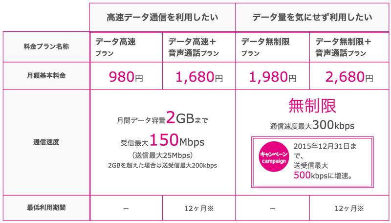 UQ Mobileの料金プラン表