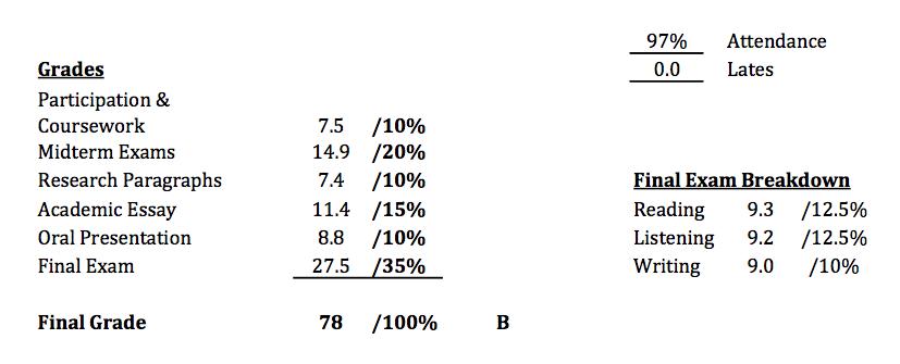 LEAP6 最終スコア(Grades)