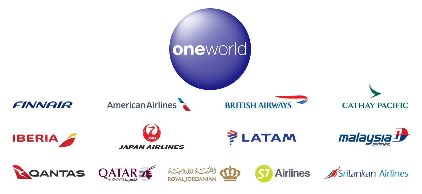 ワンワールド 加盟航空会社